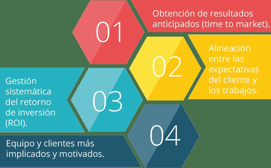 infografía sobre los beneficios de la metodología ágil o SCRUM