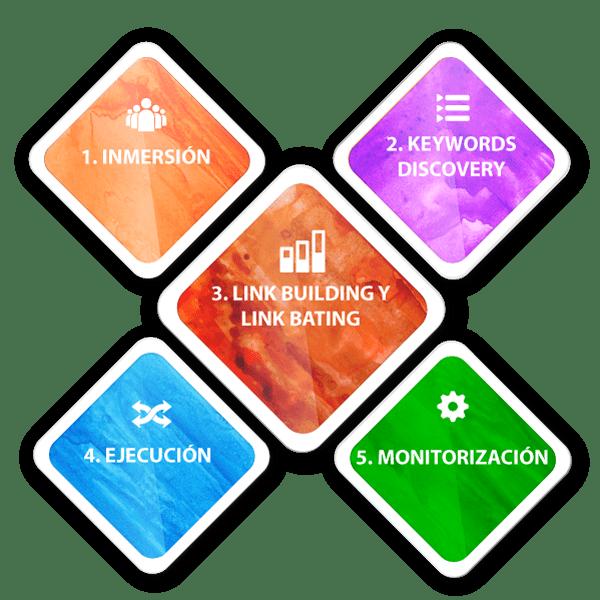 infografia de metodología seo