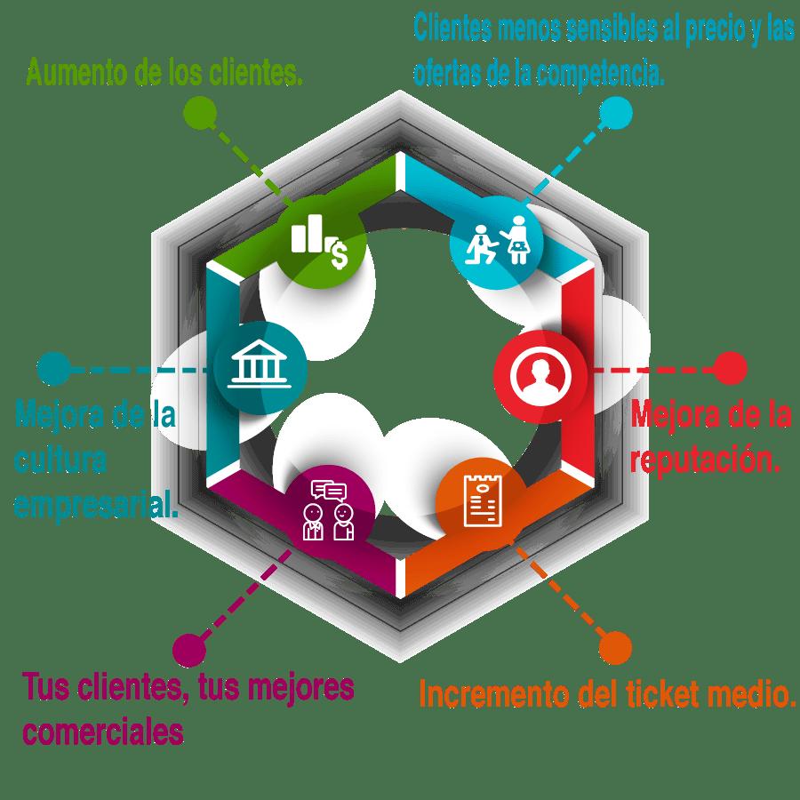 infografía beneficios de experiencia del cliente