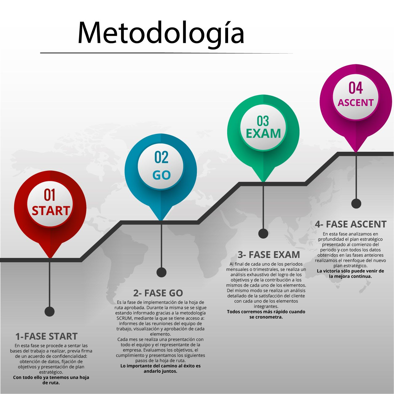 infografía sobre nuestra metodología de trabajo como departamento de marketing externo