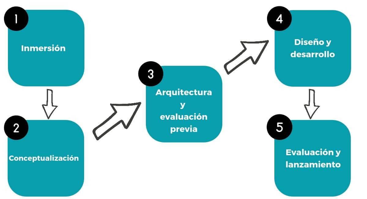 infografa sobre el método propio de summum marketing para los servicios de diseño de páginas web y creación de e-commerce