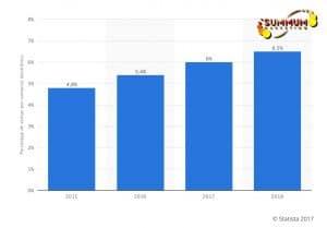 evolucion ecommerce 2015-2018 en España